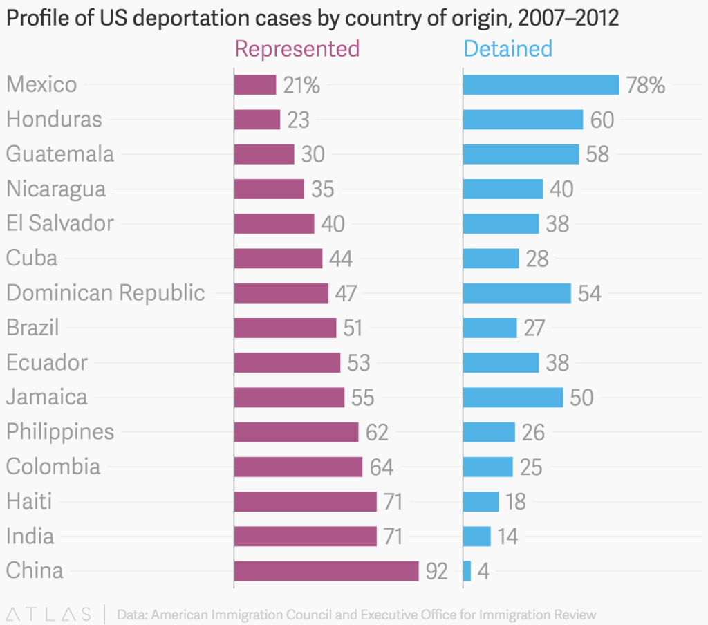 Data: American Immigration Council and Executive Office for Immigration Review